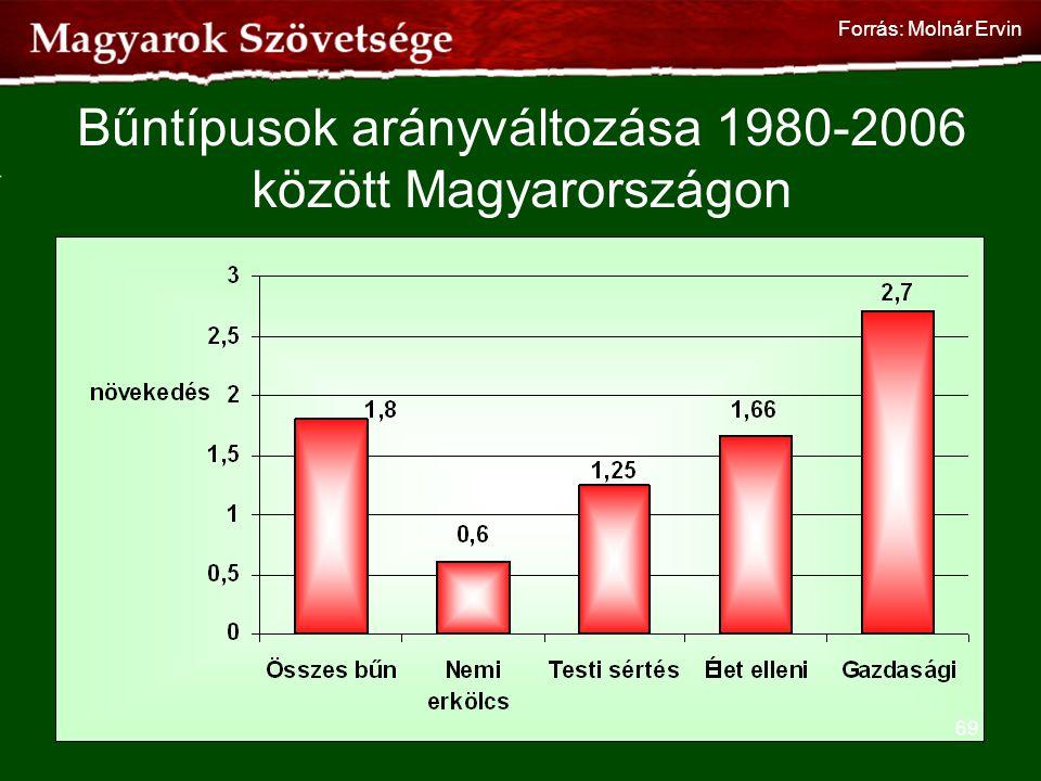 Bűntípusok arányváltozása 1980-2006 között Magyarországon