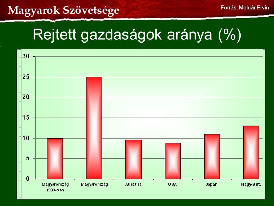 Rejtett gazdaságok aránya (%)