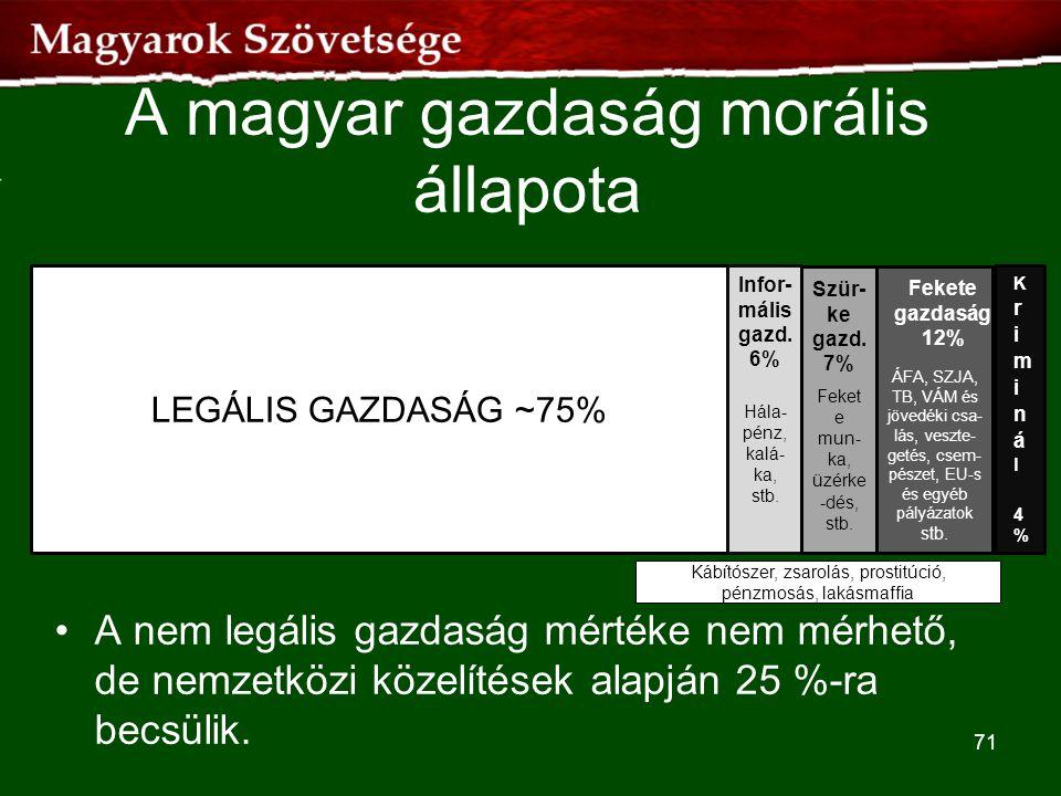 A magyar gazdaság morális állapota
