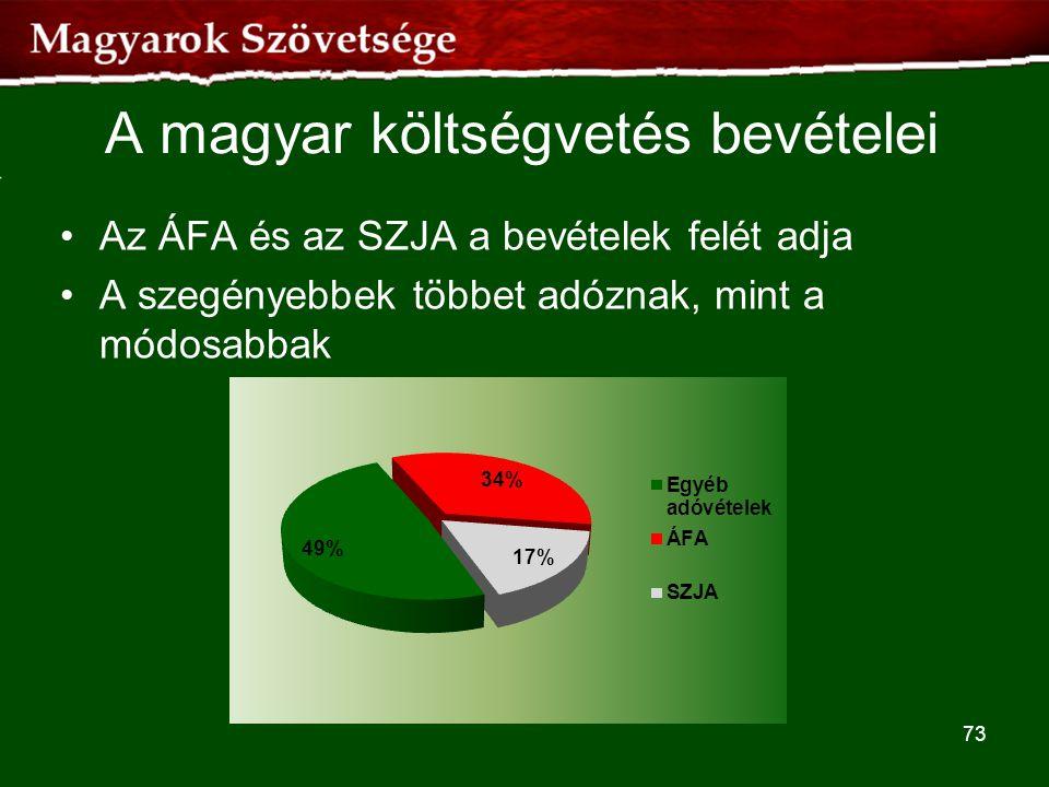 A magyar költségvetés bevételei