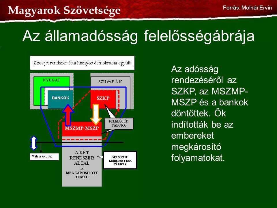Az államadósság felelősségábrája
