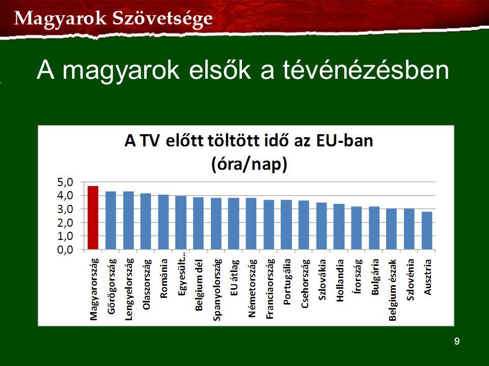 A magyarok elsők a tévénézésben