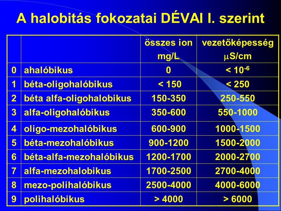 A halobitás fokozatai DÉVAI I. szerint