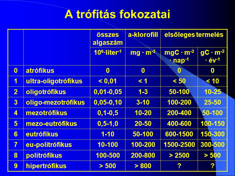 A trófitás fokozatai összes algaszám a-klorofill elsőleges termelés