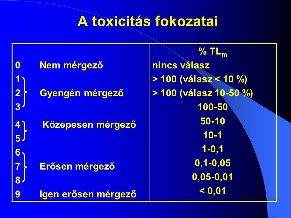 A toxicitás fokozatai 0 Nem mérgező 1 2 Gyengén mérgező 3
