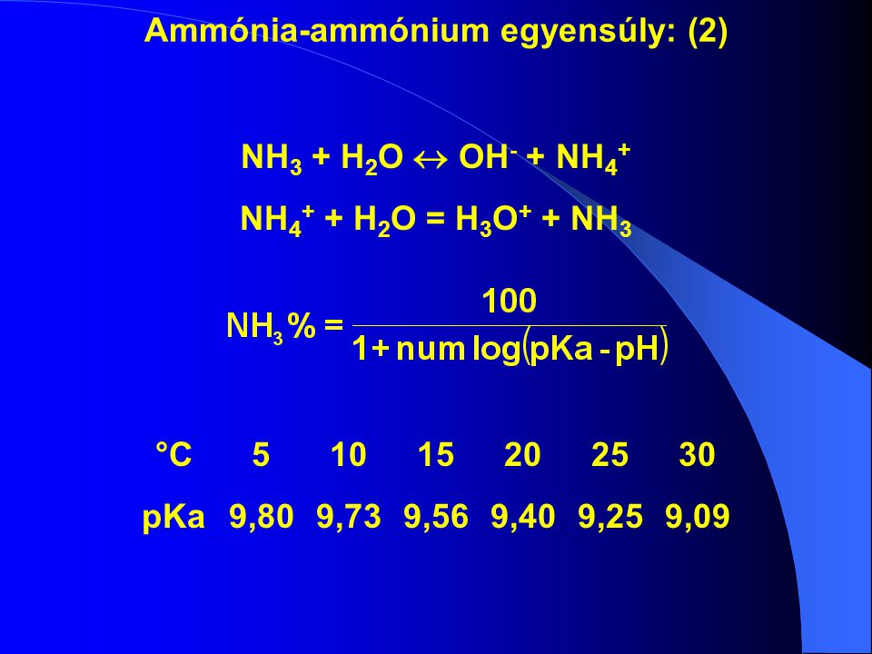 Ammónia-ammónium egyensúly: (2)