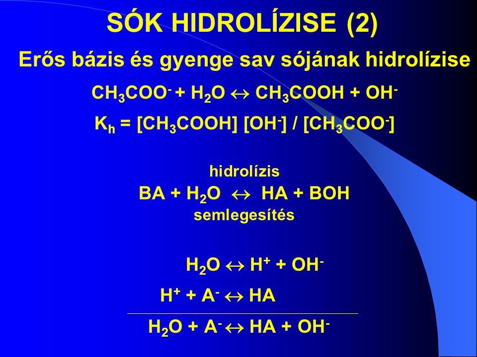 SÓK HIDROLÍZISE (2) Erős bázis és gyenge sav sójának hidrolízise