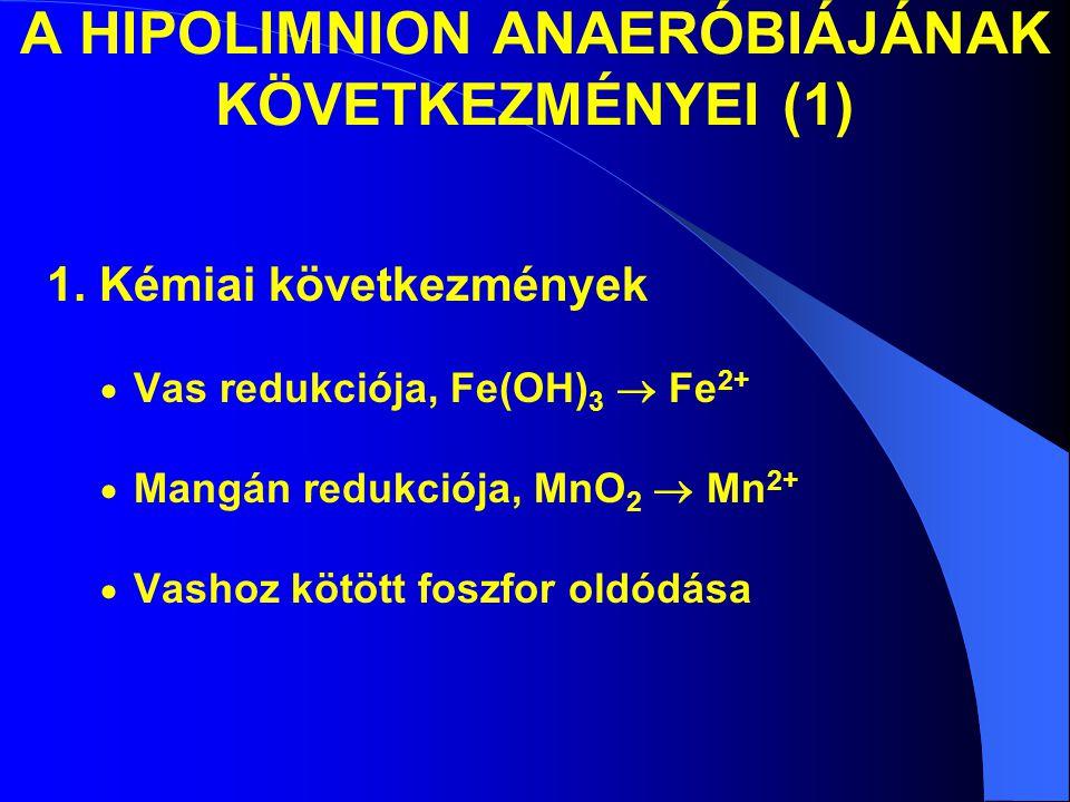 A HIPOLIMNION ANAERÓBIÁJÁNAK KÖVETKEZMÉNYEI (1)