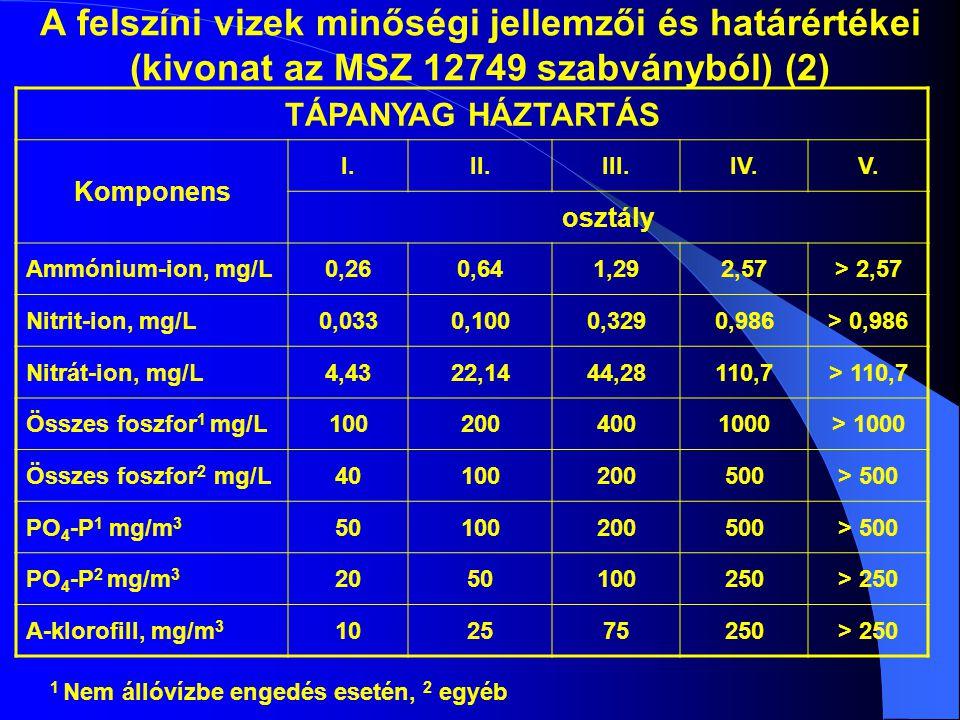A felszíni vizek minőségi jellemzői és határértékei (kivonat az MSZ 12749 szabványból) (2)