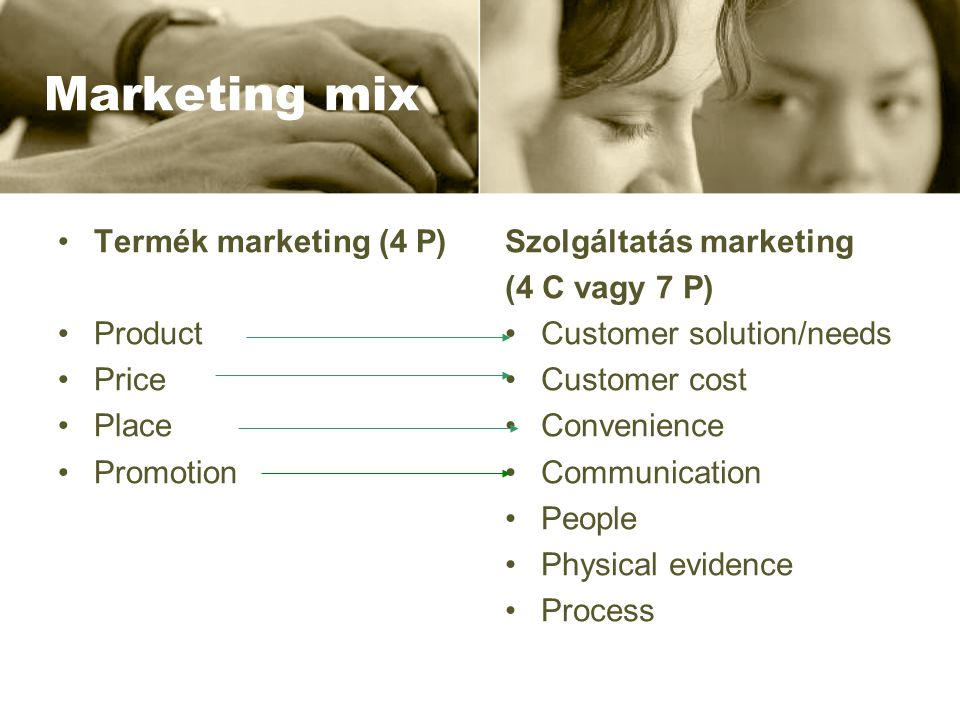 Marketing mix Termék marketing (4 P) Product Price Place Promotion