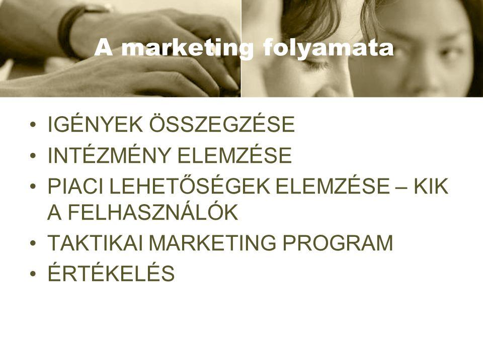 A marketing folyamata IGÉNYEK ÖSSZEGZÉSE INTÉZMÉNY ELEMZÉSE