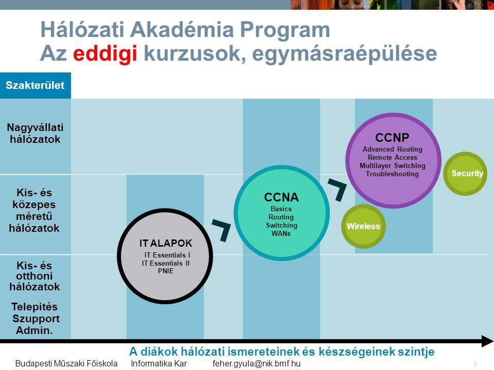 Hálózati Akadémia Program Az eddigi kurzusok, egymásraépülése