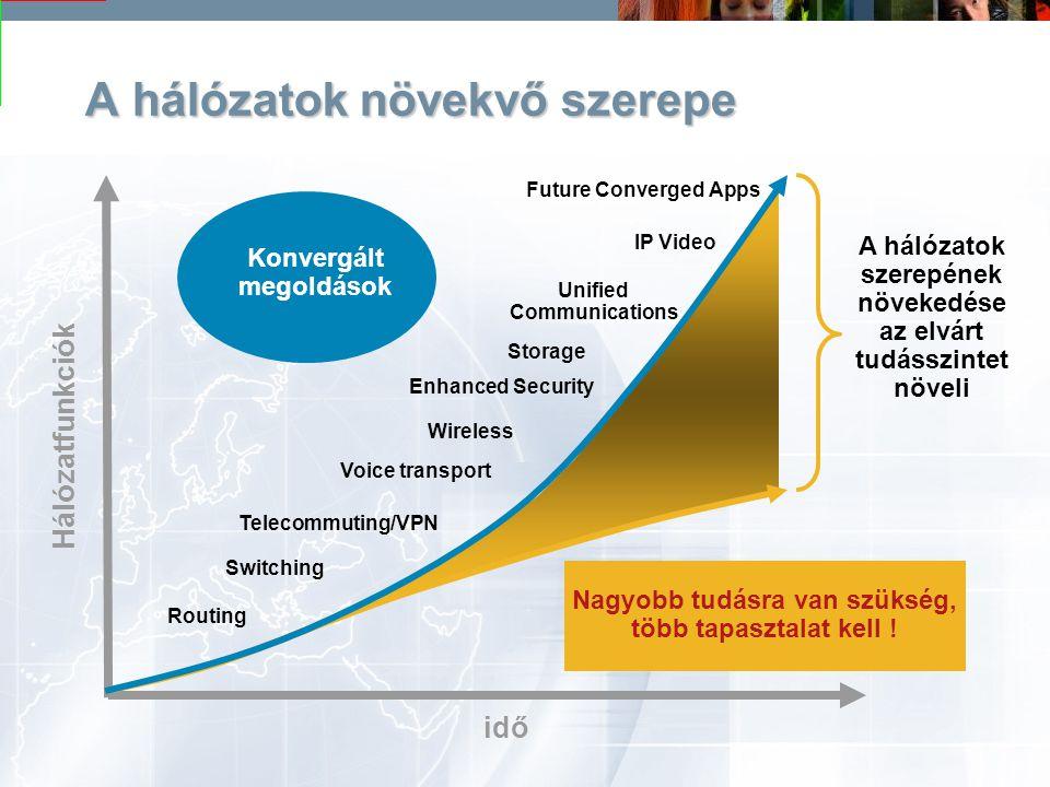 A hálózatok növekvő szerepe