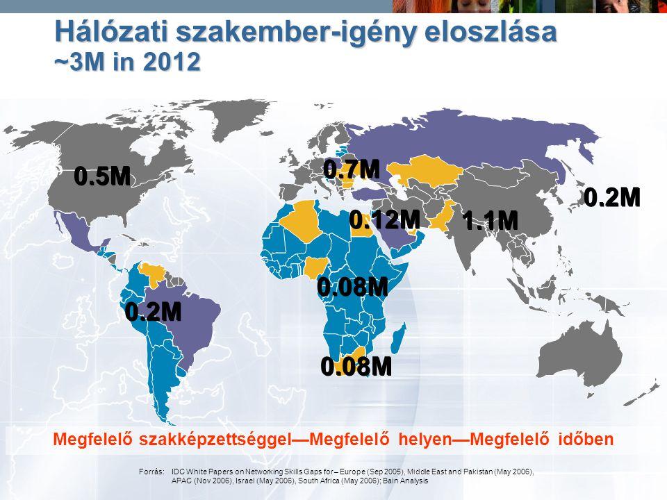 Hálózati szakember-igény eloszlása ~3M in 2012