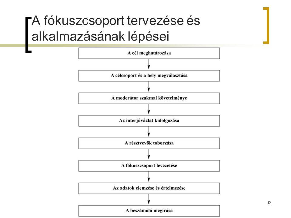 A fókuszcsoport tervezése és alkalmazásának lépései