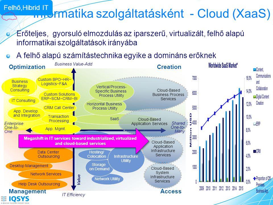Informatika szolgáltatásként - Cloud (XaaS)
