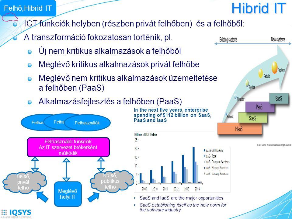 Felhő,Hibrid IT Hibrid IT. ICT funkciók helyben (részben privát felhőben) és a felhőből: A transzformáció fokozatosan történik, pl.