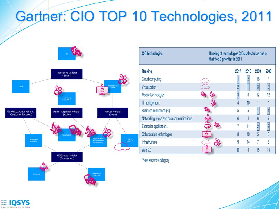 Gartner: CIO TOP 10 Technologies, 2011