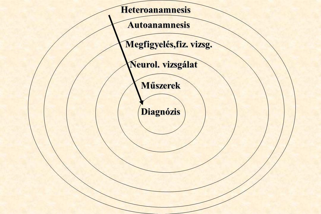 Heteroanamnesis Autoanamnesis Megfigyelés,fiz. vizsg. Neurol. vizsgálat Műszerek Diagnózis