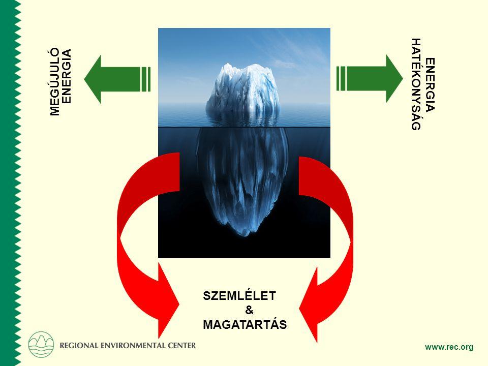 HATÉKONYSÁG ENERGIA MEGÚJULÓ ENERGIA SZEMLÉLET & MAGATARTÁS