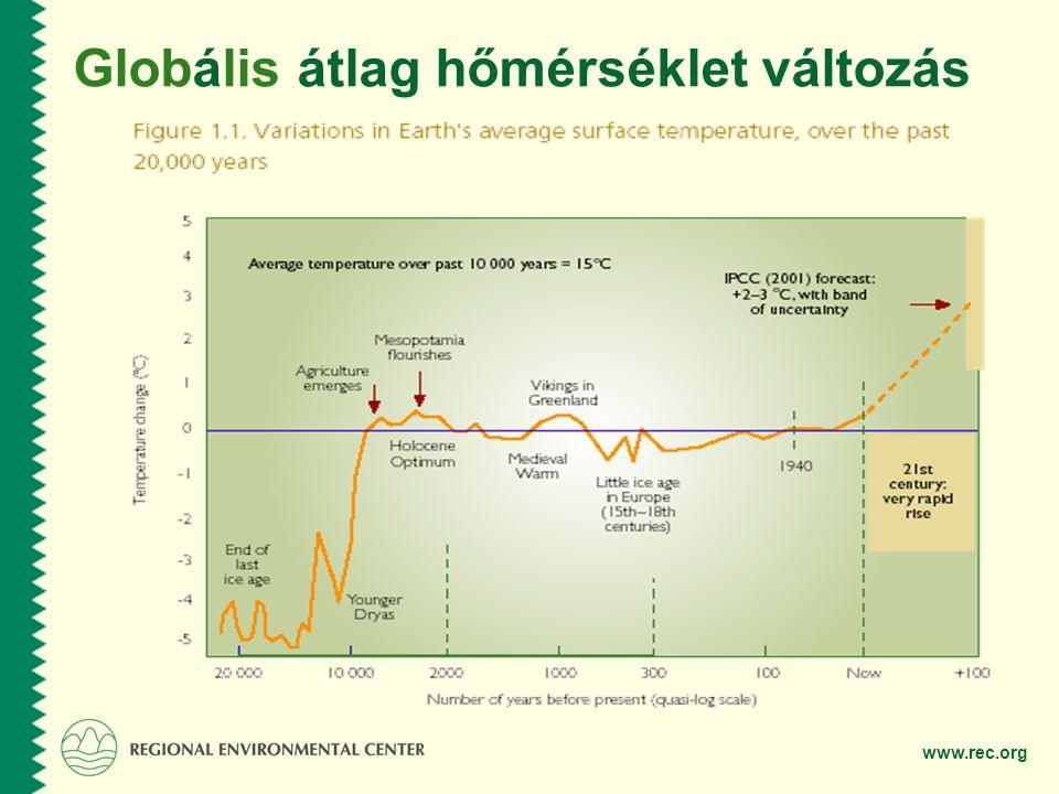 Globális átlag hőmérséklet változás