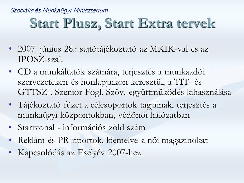 Start Plusz, Start Extra tervek