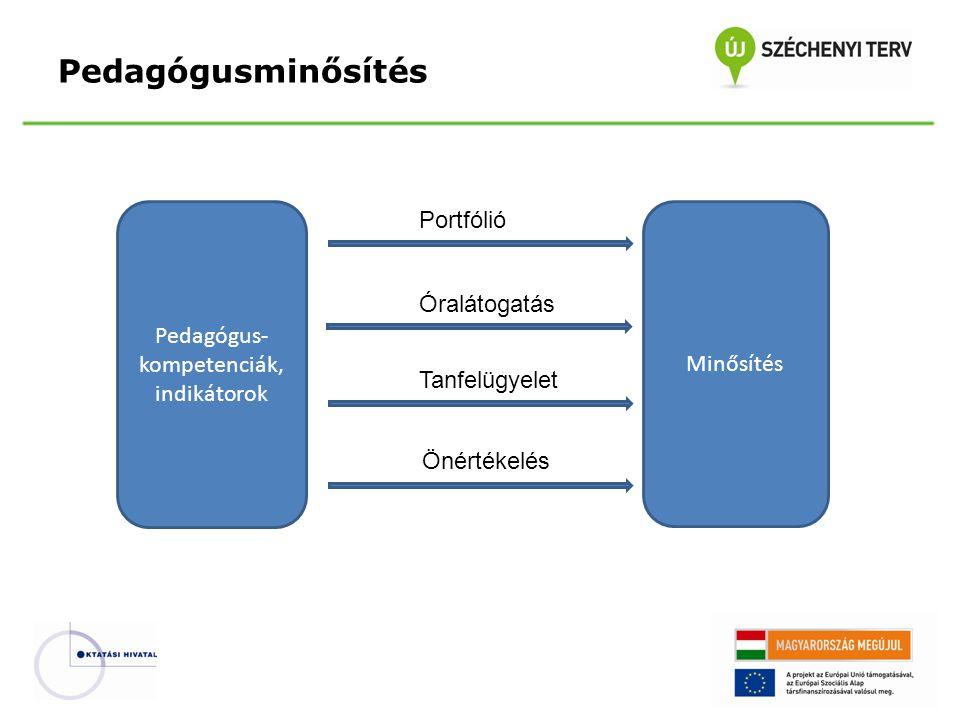 Pedagógusminősítés Pedagógus- kompetenciák, indikátorok Portfólió