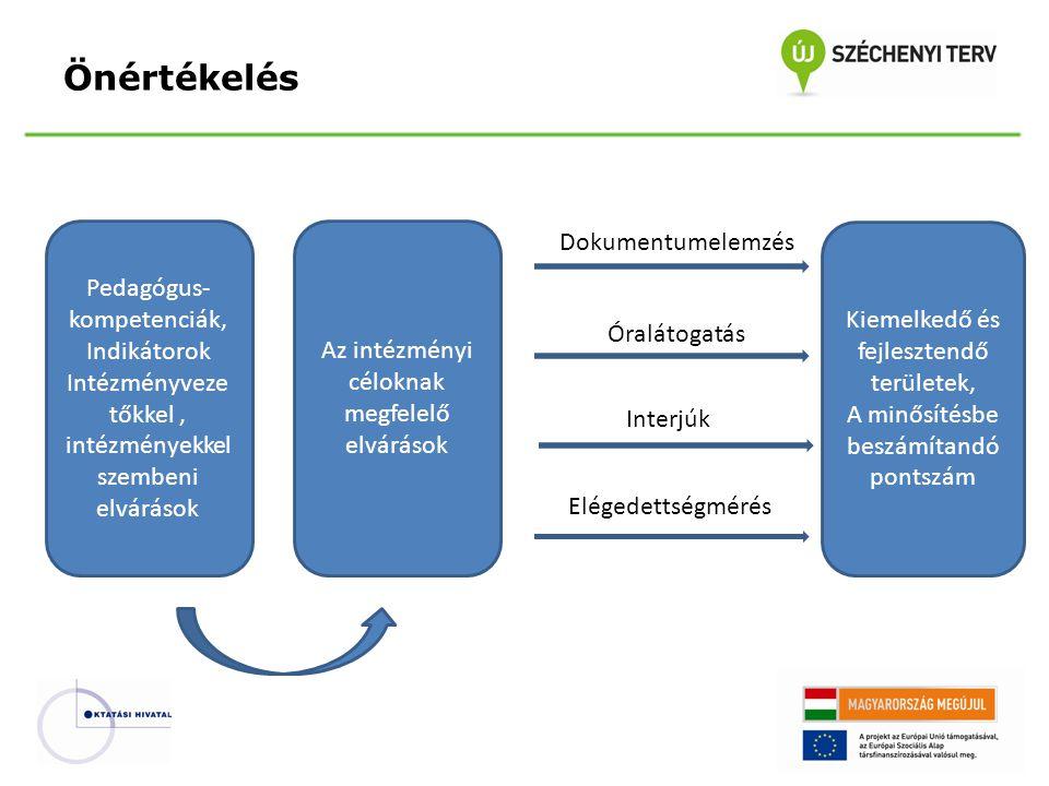 Önértékelés Pedagógus- kompetenciák, Indikátorok