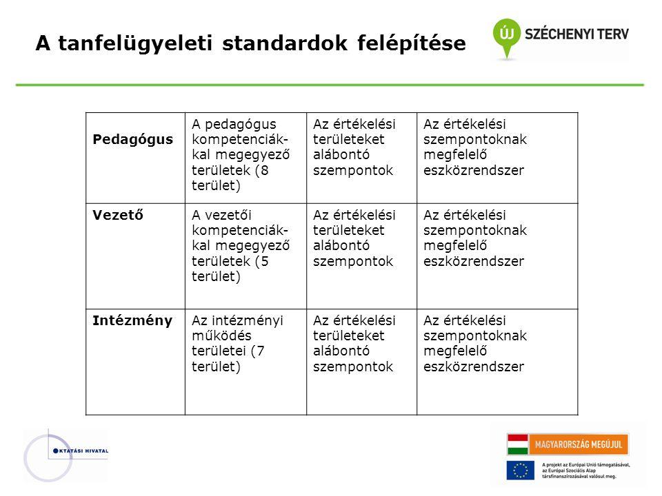 A tanfelügyeleti standardok felépítése