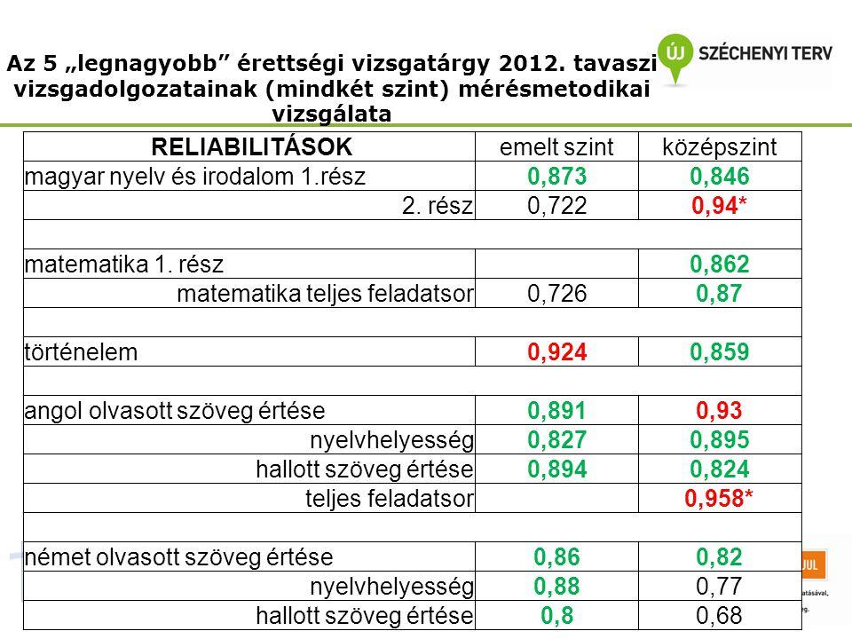 magyar nyelv és irodalom 1.rész 0,873 0,846 2. rész 0,722 0,94*