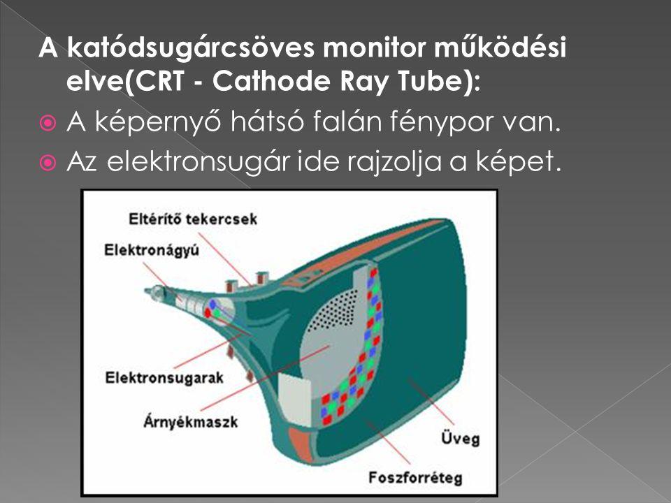 A katódsugárcsöves monitor működési elve(CRT - Cathode Ray Tube):