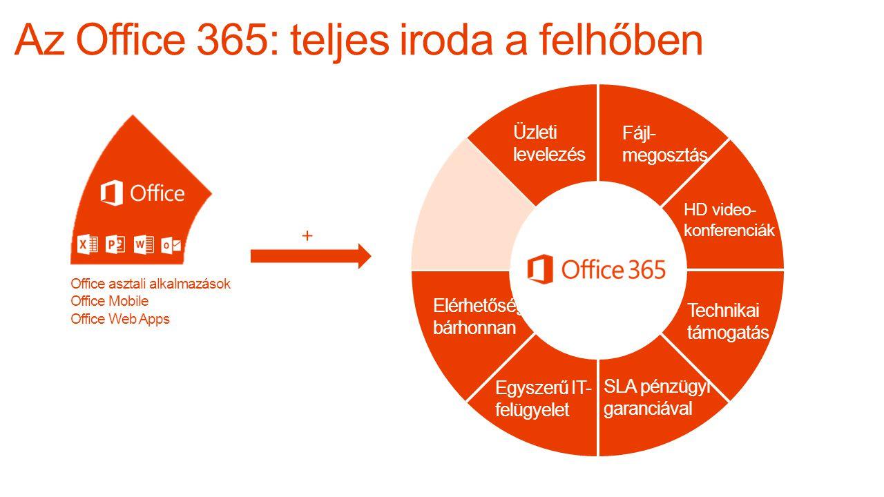 Az Office 365: teljes iroda a felhőben