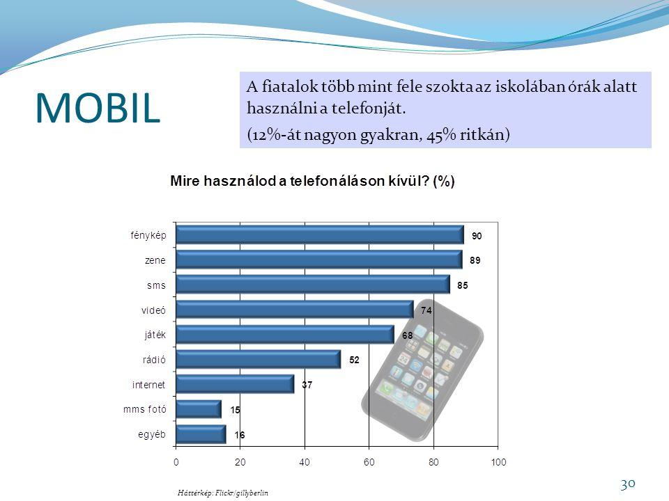 MOBIL A fiatalok több mint fele szokta az iskolában órák alatt használni a telefonját. (12%-át nagyon gyakran, 45% ritkán)