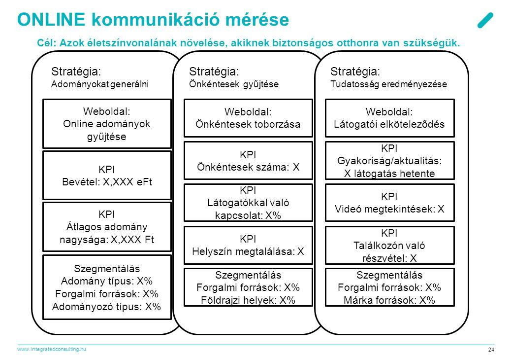ONLINE kommunikáció mérése