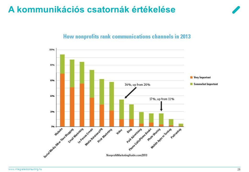 A kommunikációs csatornák értékelése