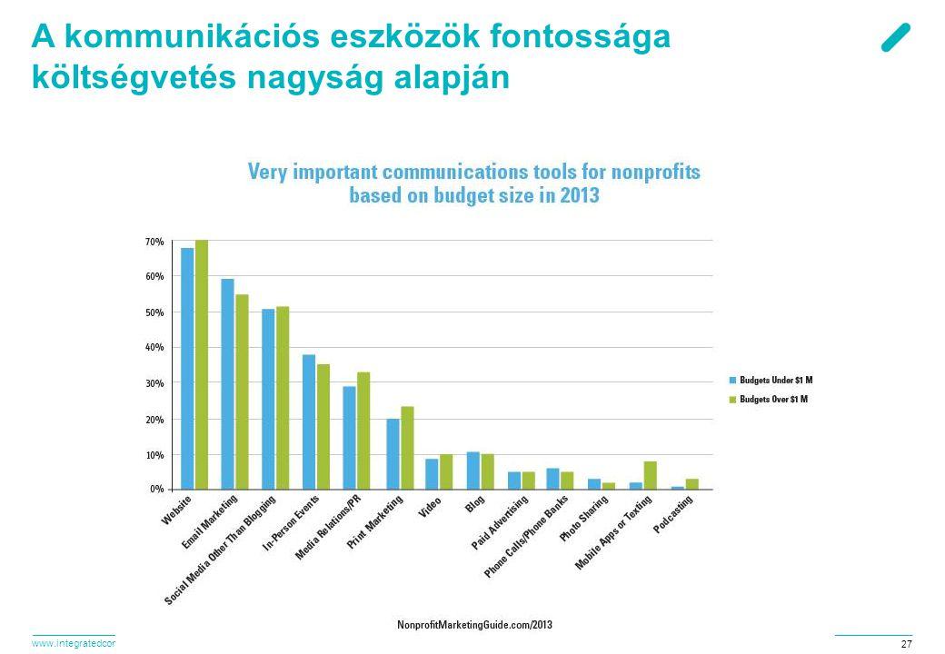 A kommunikációs eszközök fontossága költségvetés nagyság alapján