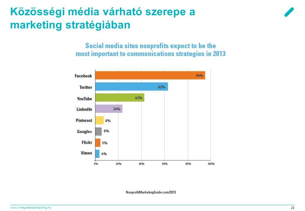 Közösségi média várható szerepe a marketing stratégiában
