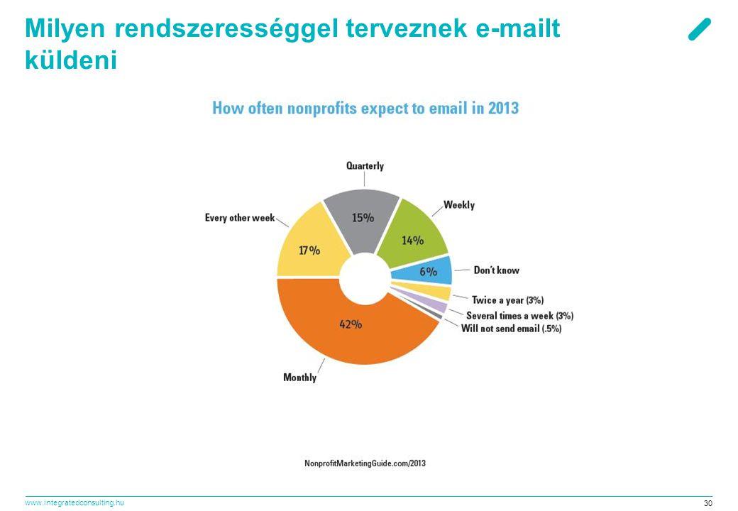 Milyen rendszerességgel terveznek e-mailt küldeni