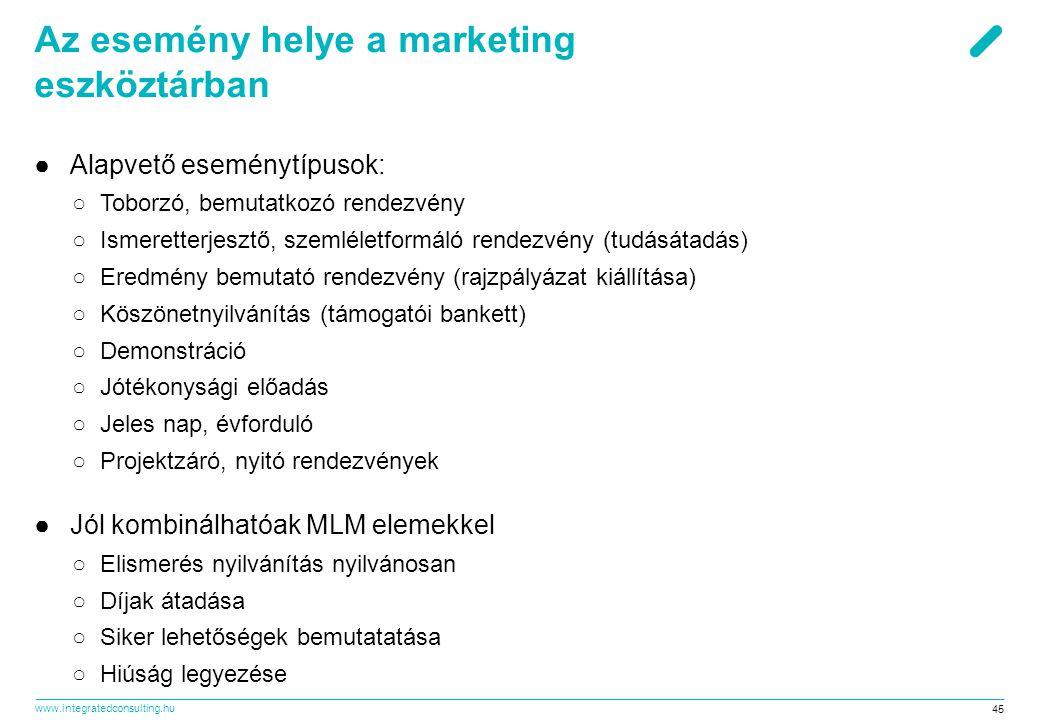 Az esemény helye a marketing eszköztárban