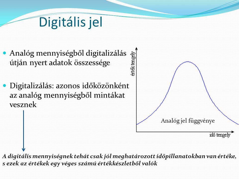 Digitális jel Analóg mennyiségből digitalizálás útján nyert adatok összessége.