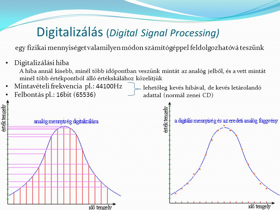 Digitalizálás (Digital Signal Processing)