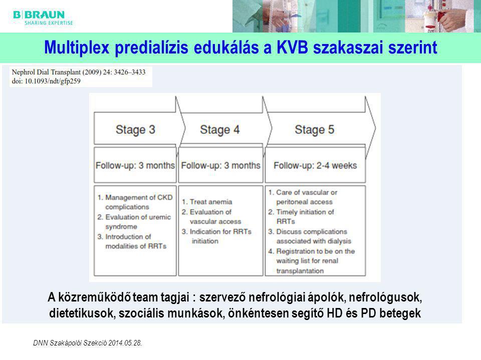 Multiplex predialízis edukálás a KVB szakaszai szerint