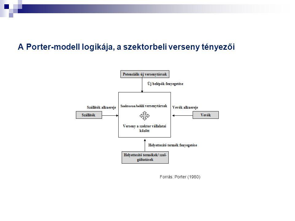 A Porter-modell logikája, a szektorbeli verseny tényezői