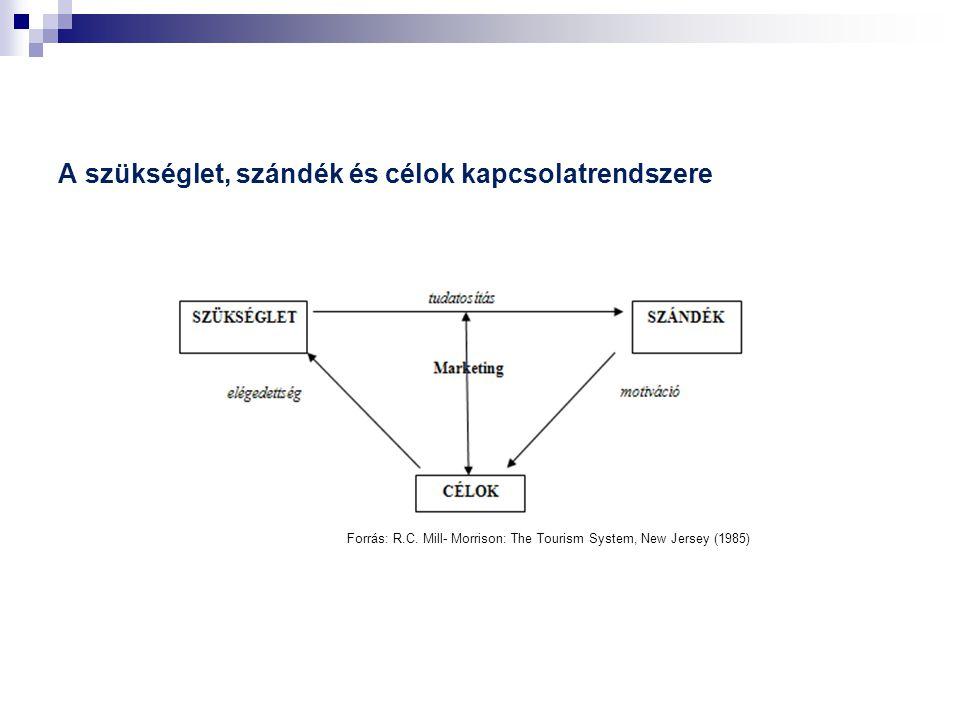 A szükséglet, szándék és célok kapcsolatrendszere