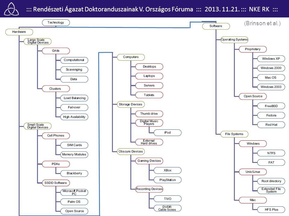 (Brinson et al.) A bizonyítékok csoportosítása a hagyományos informatikai alapú felosztás szerint (Brison et al.)