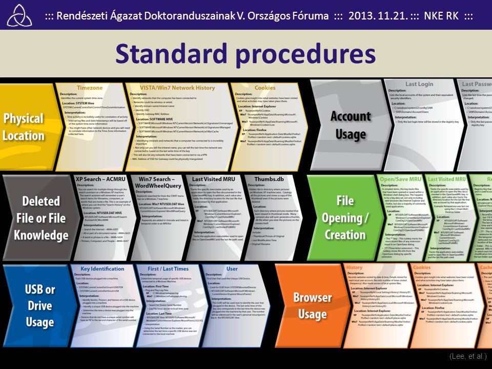 Standard procedures (Lee, et al.)