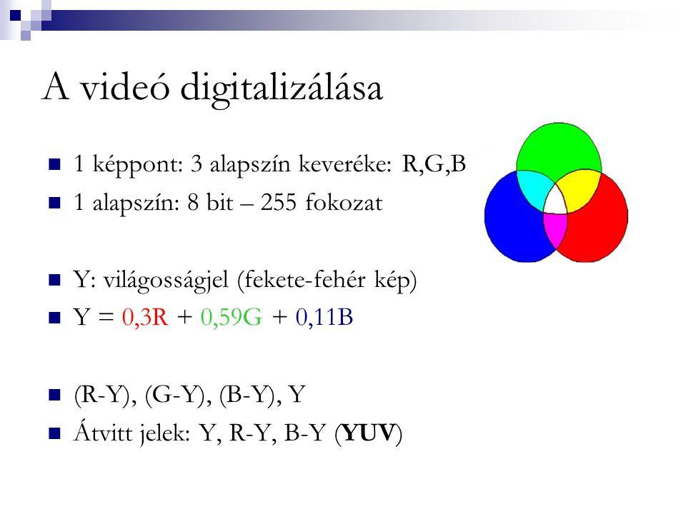 A videó digitalizálása