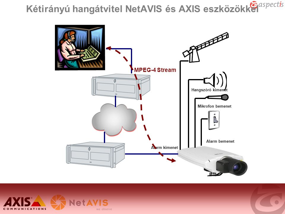 Kétirányú hangátvitel NetAVIS és AXIS eszközökkel