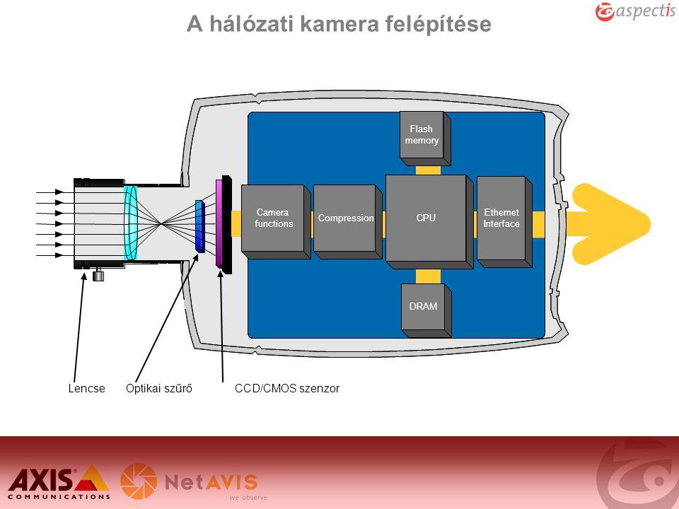 A hálózati kamera felépítése
