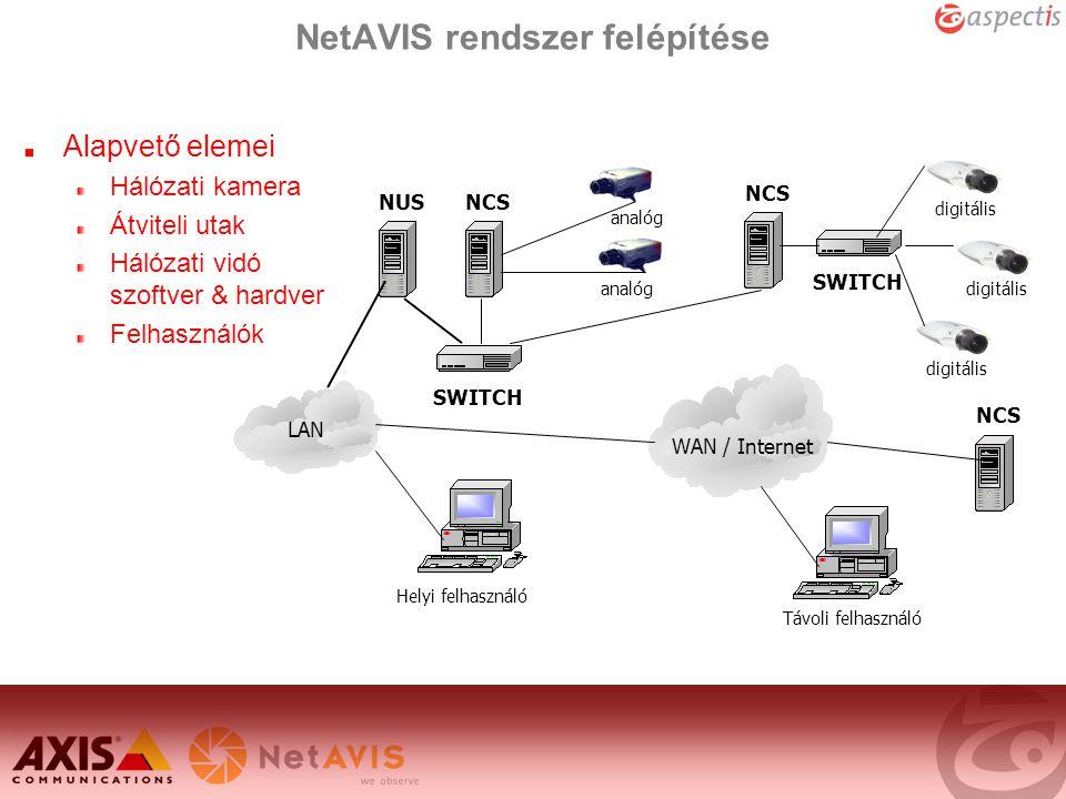 NetAVIS rendszer felépítése